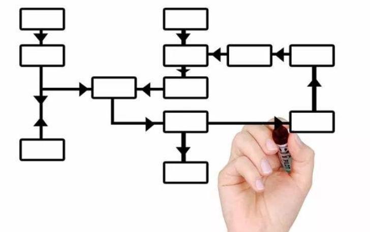 项目进度管理标准化建设