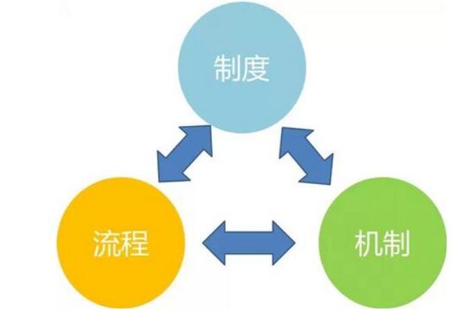 怎样叙述合同管理系统的功效和必要性